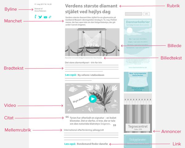 Et eksempel på et layout af en artikel på nettet.